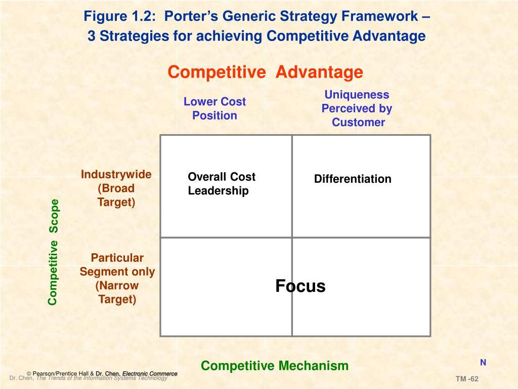 Figure 1.2:  Porter's Generic Strategy Framework –
