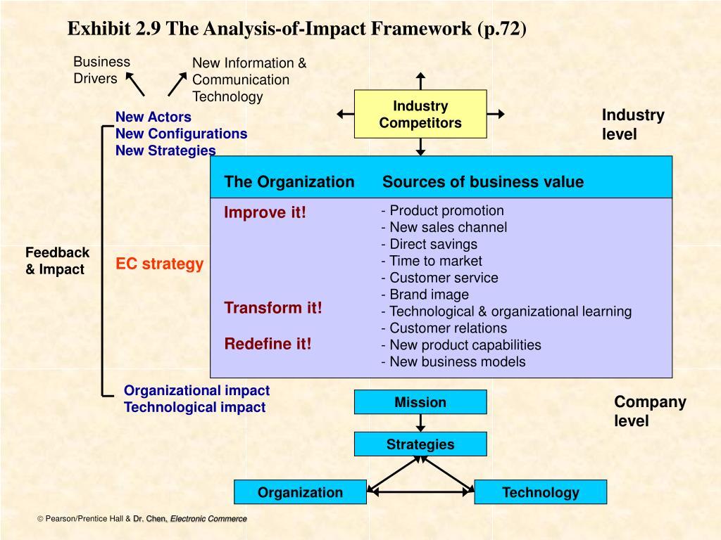 Exhibit 2.9 The Analysis-of-Impact Framework (p.72)