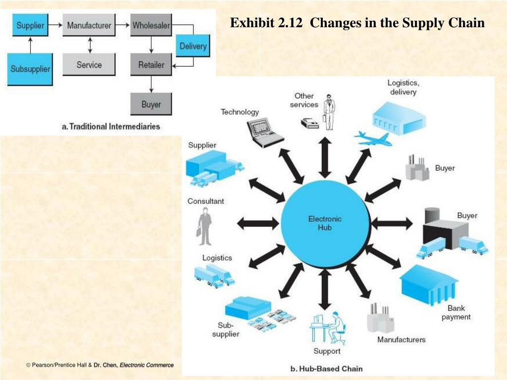 Exhibit 2.12  Changes in the Supply Chain