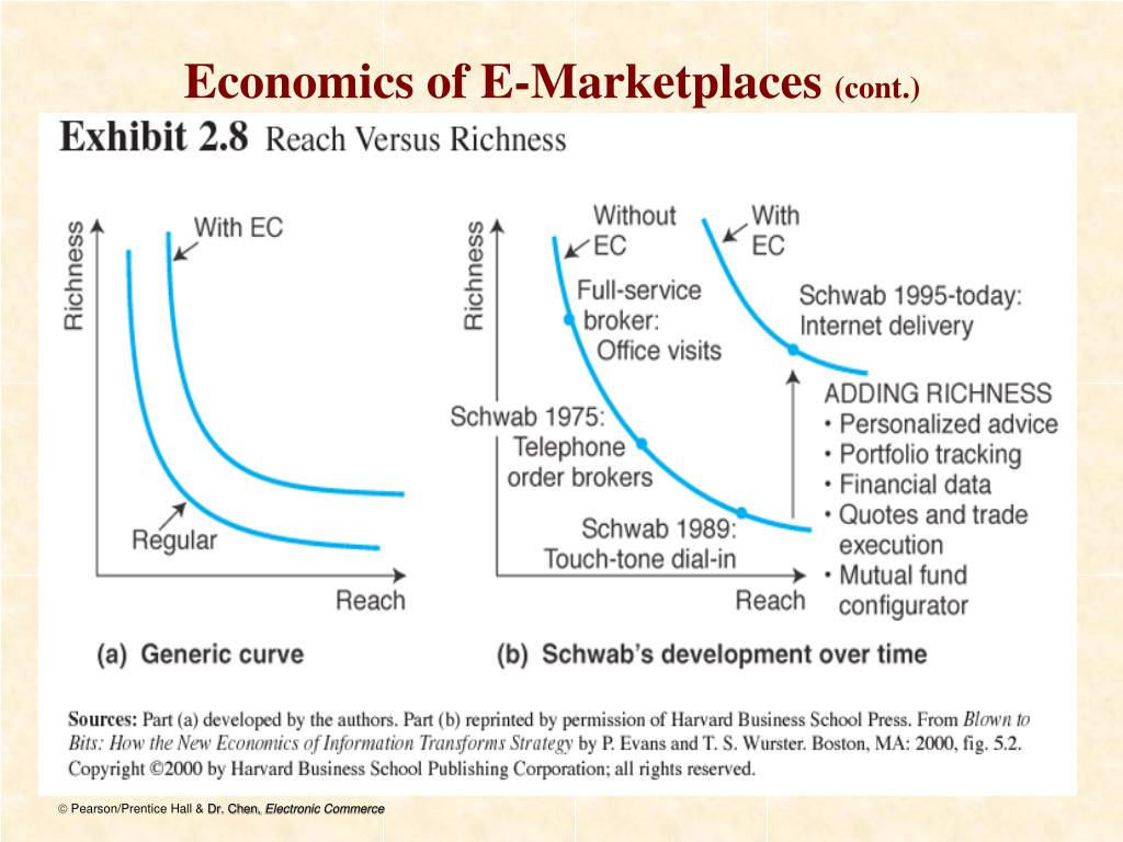 Economics of E-Marketplaces
