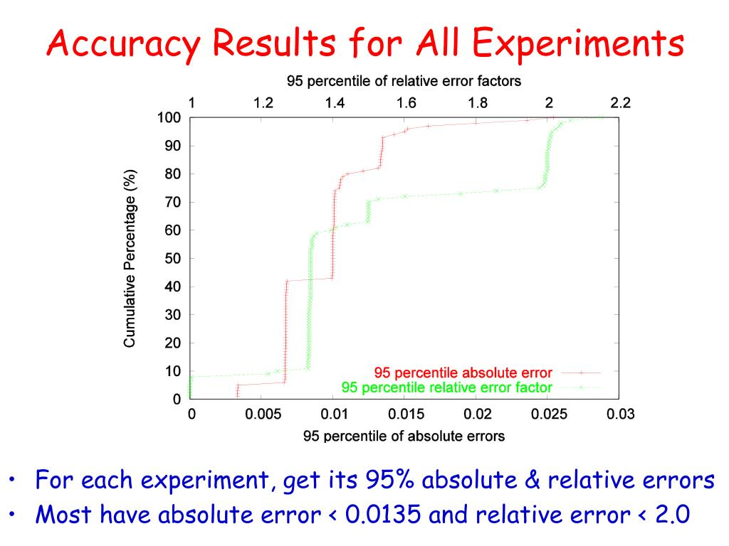 Accuracy Results for All Experiments