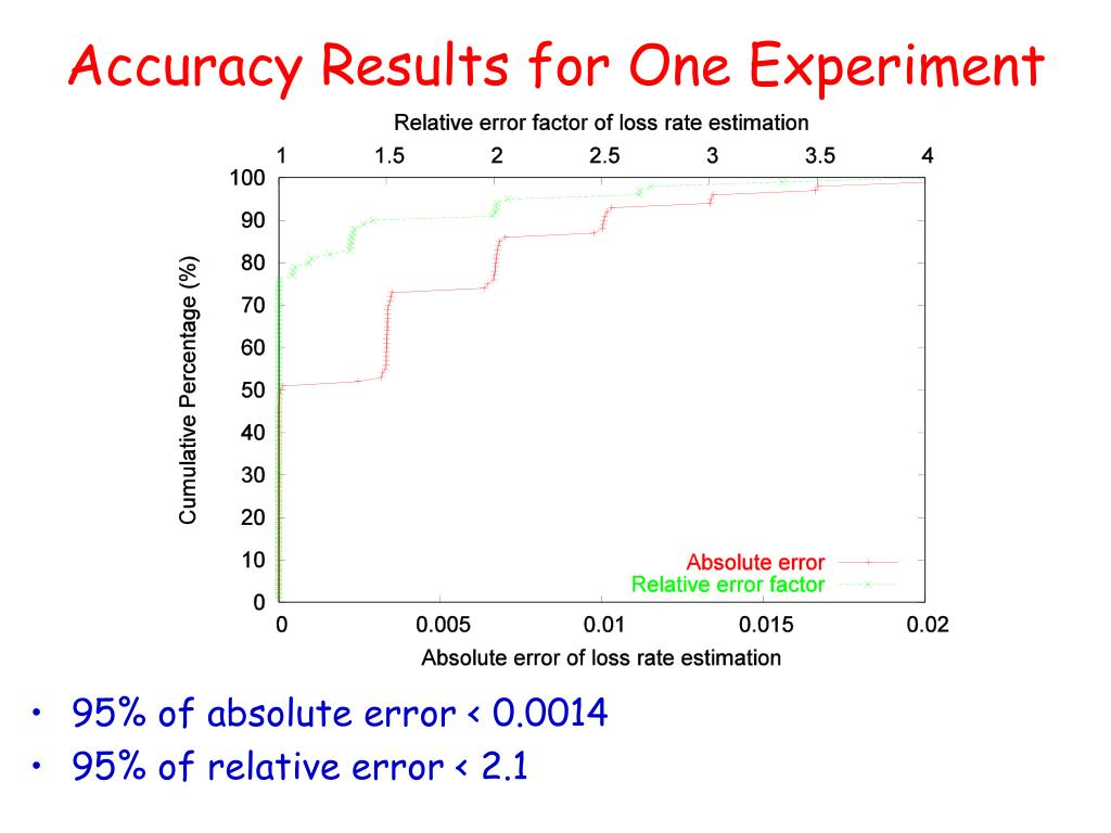 Accuracy Results for One Experiment
