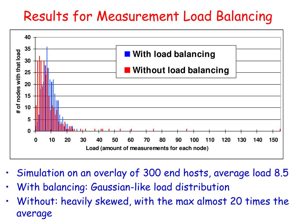 Results for Measurement Load Balancing