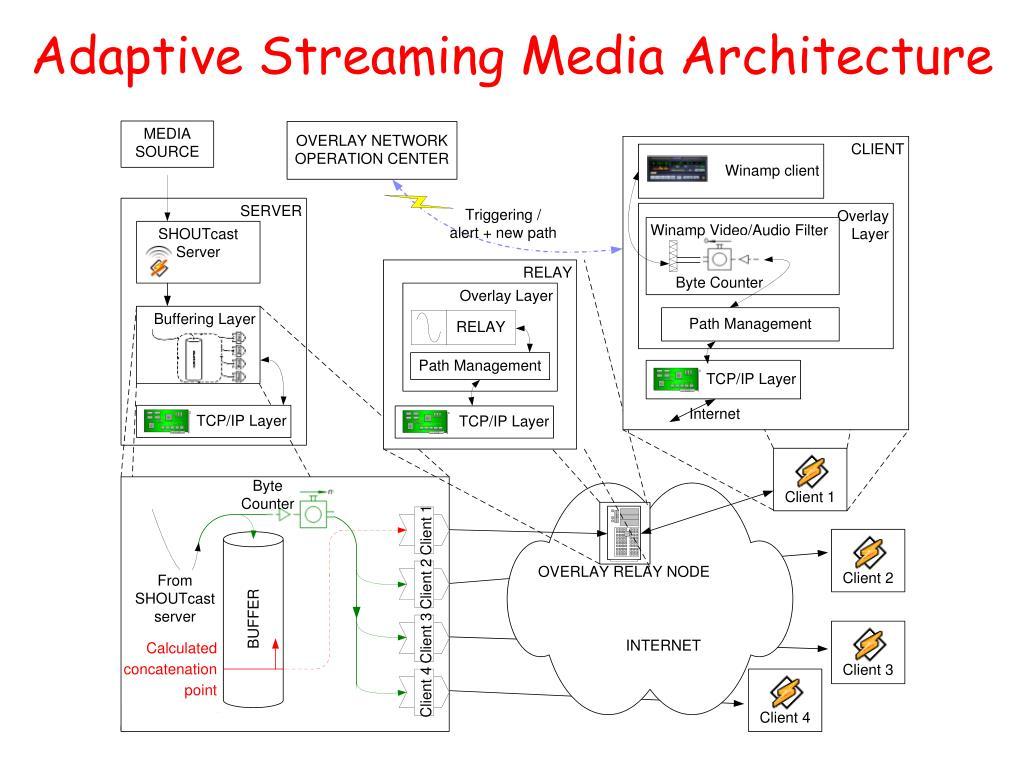 Adaptive Streaming Media Architecture