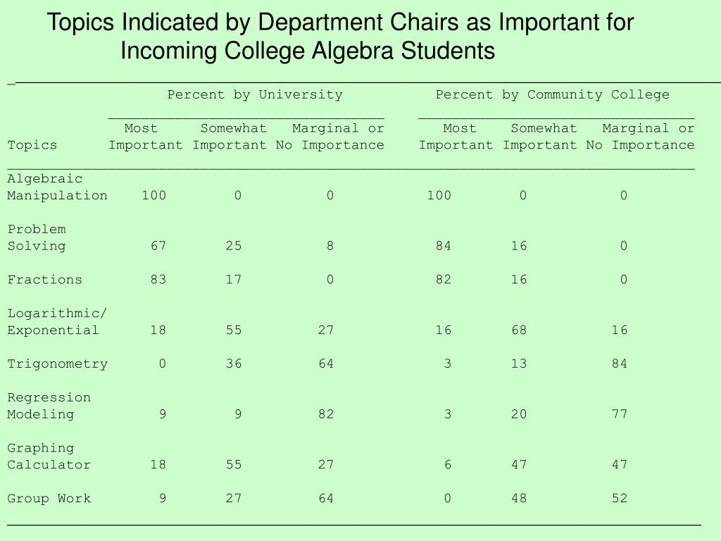 Topics Indicated by Department Chairs as Important for
