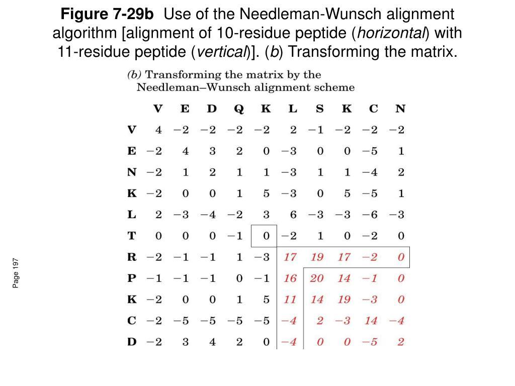Figure 7-29b