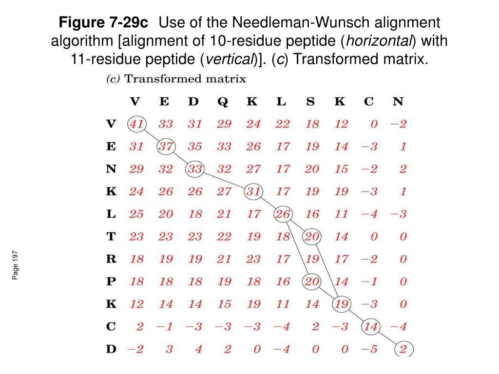 Figure 7-29c