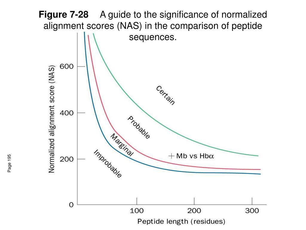 Figure 7-28