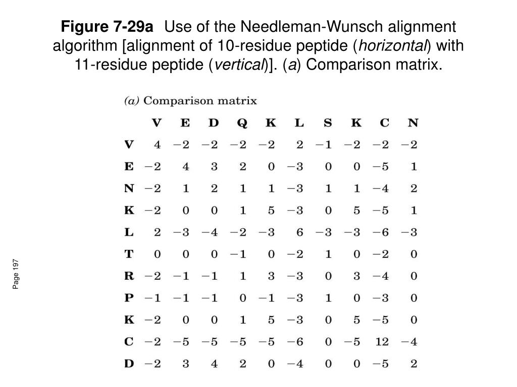 Figure 7-29a