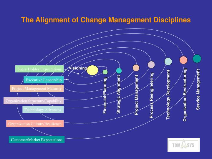 The alignment of change management disciplines