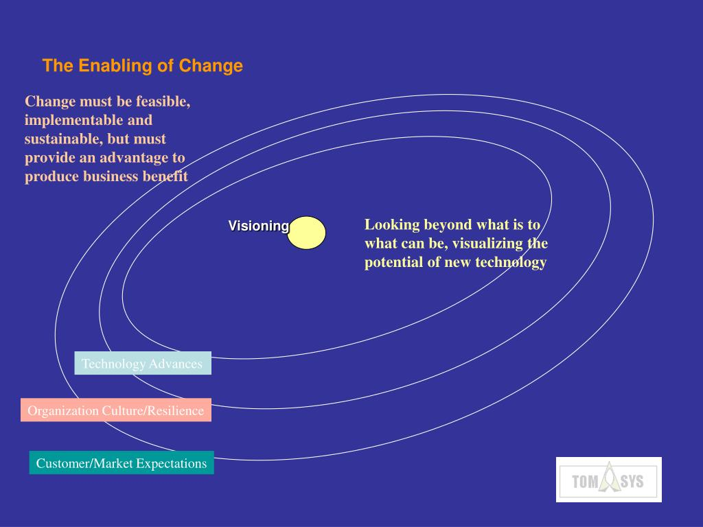 The Enabling of Change