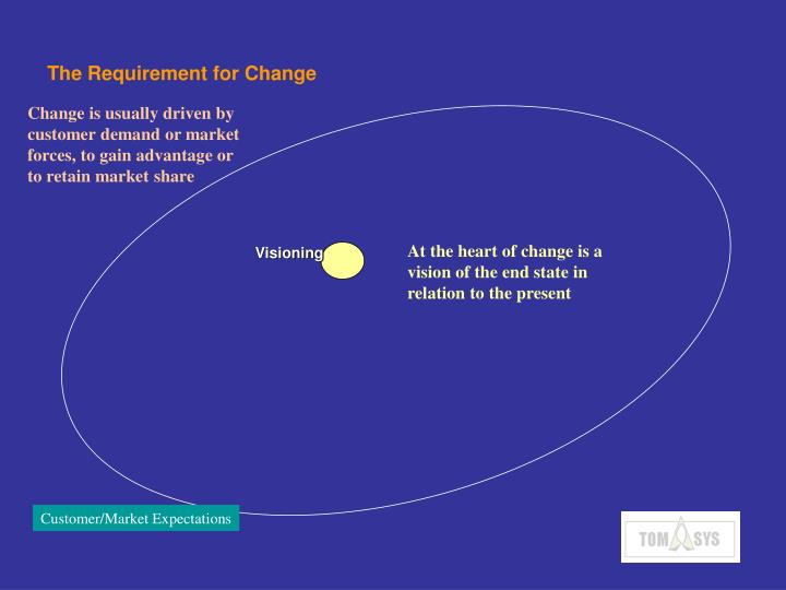 The requirement for change
