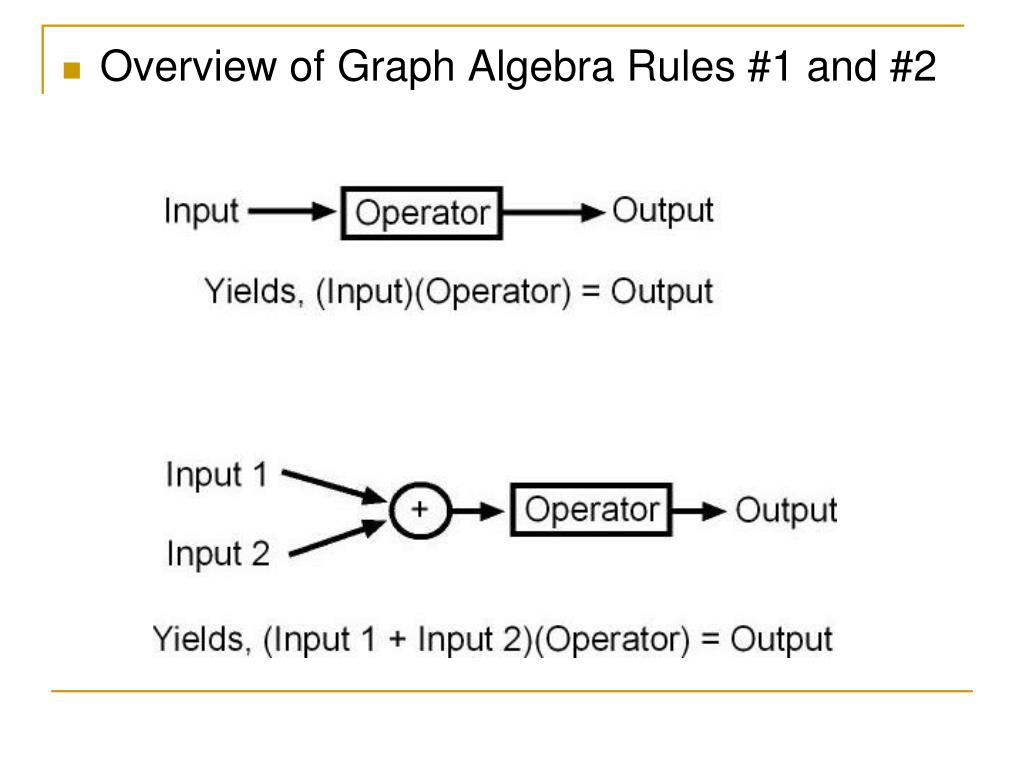 Overview of Graph Algebra Rules #1 and #2