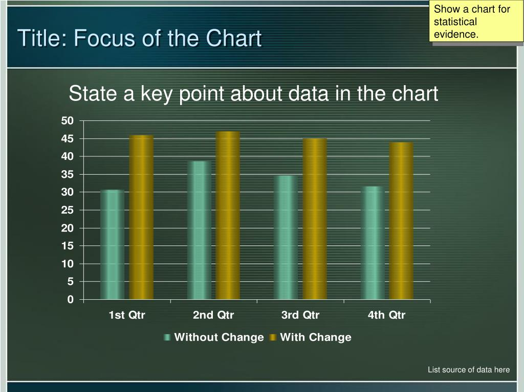 Show a chart for statistical evidence.