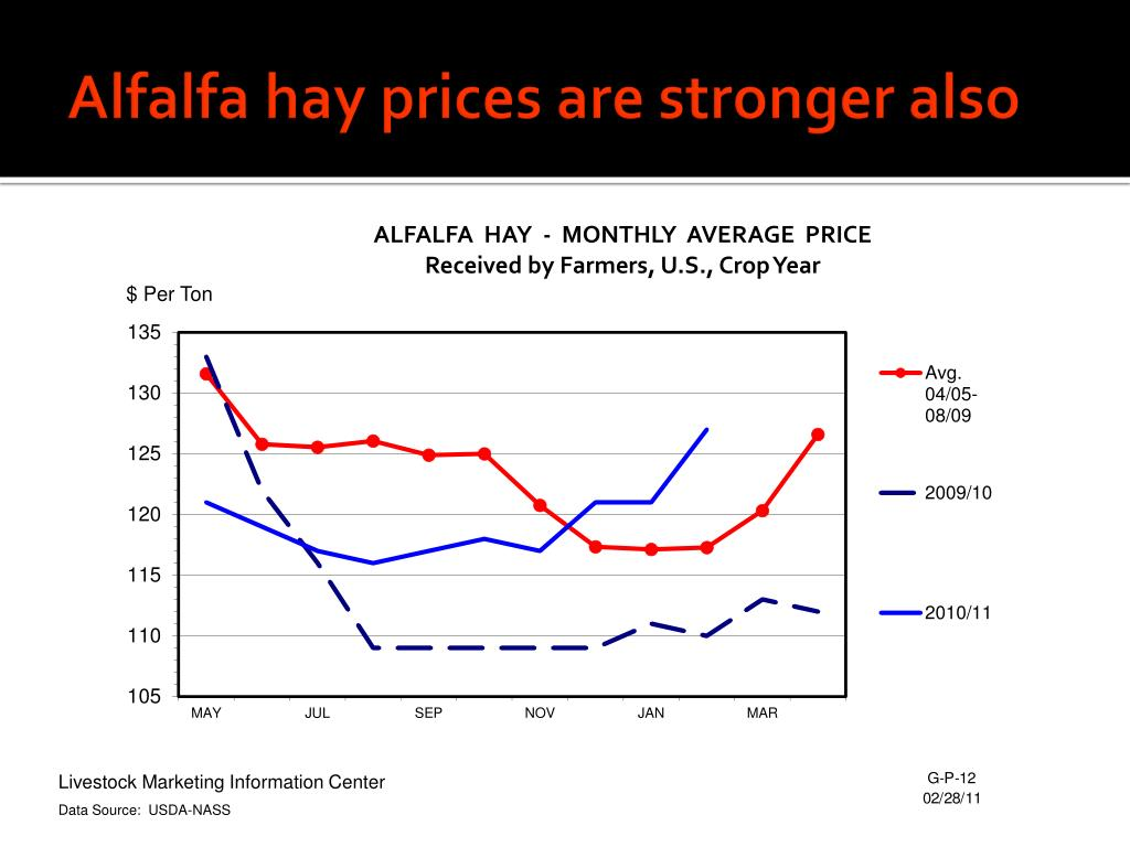 Alfalfa hay prices are stronger also