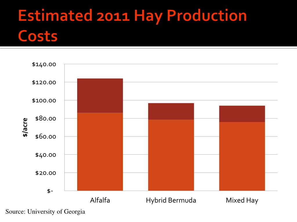Estimated 2011 Hay Production Costs