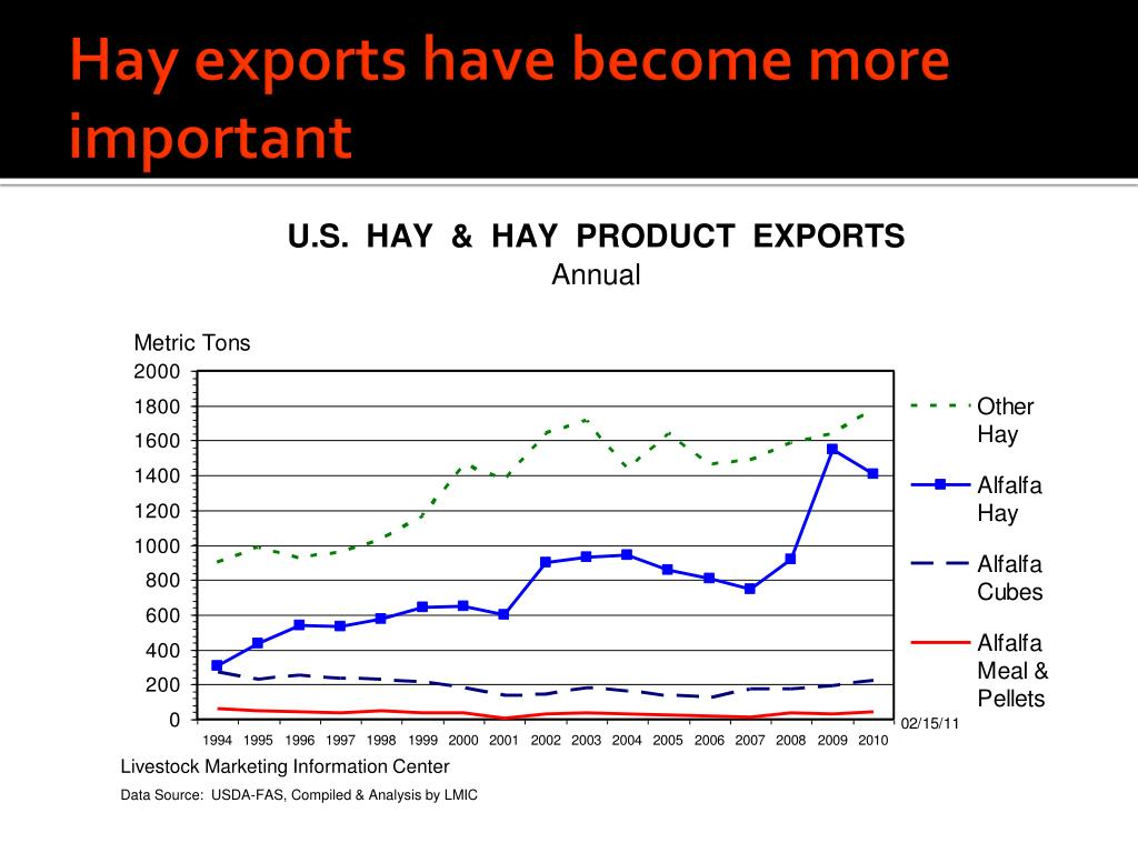 Hay exports have become more important