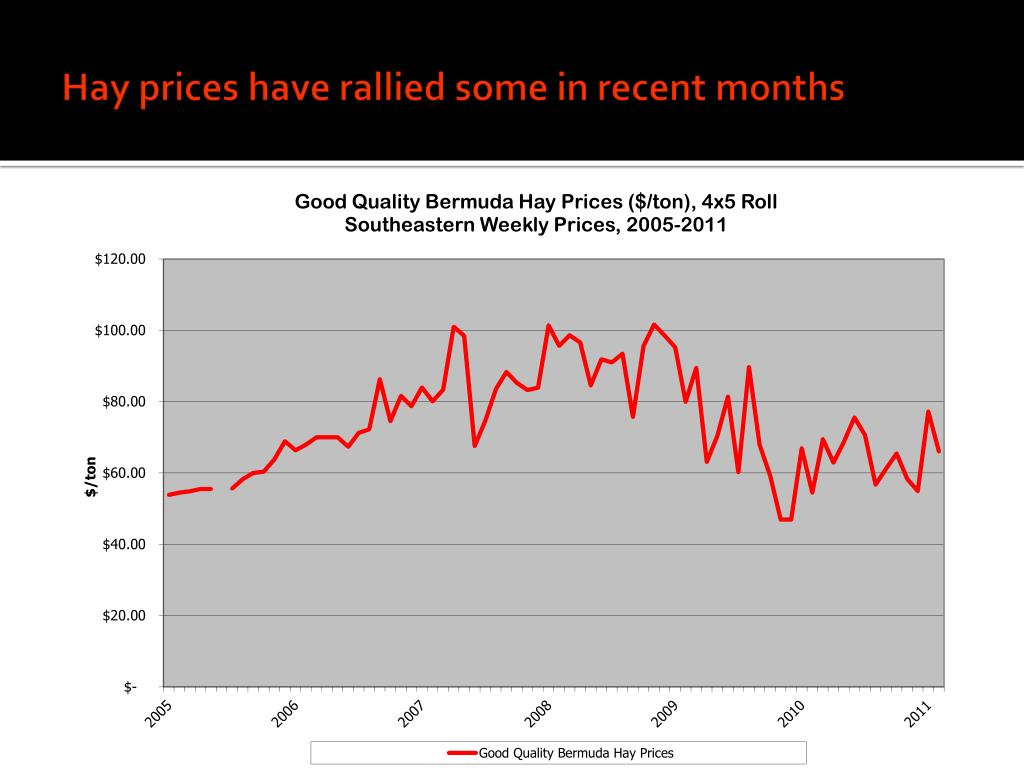 Hay prices have rallied some in recent months