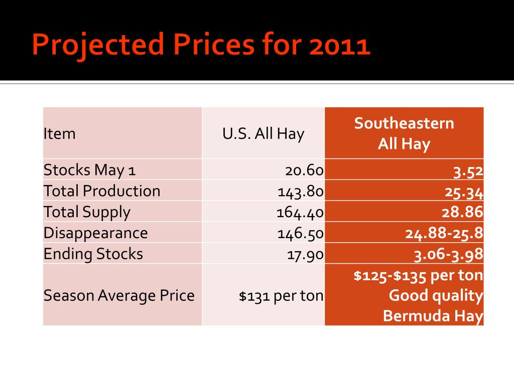 Projected Prices for 2011