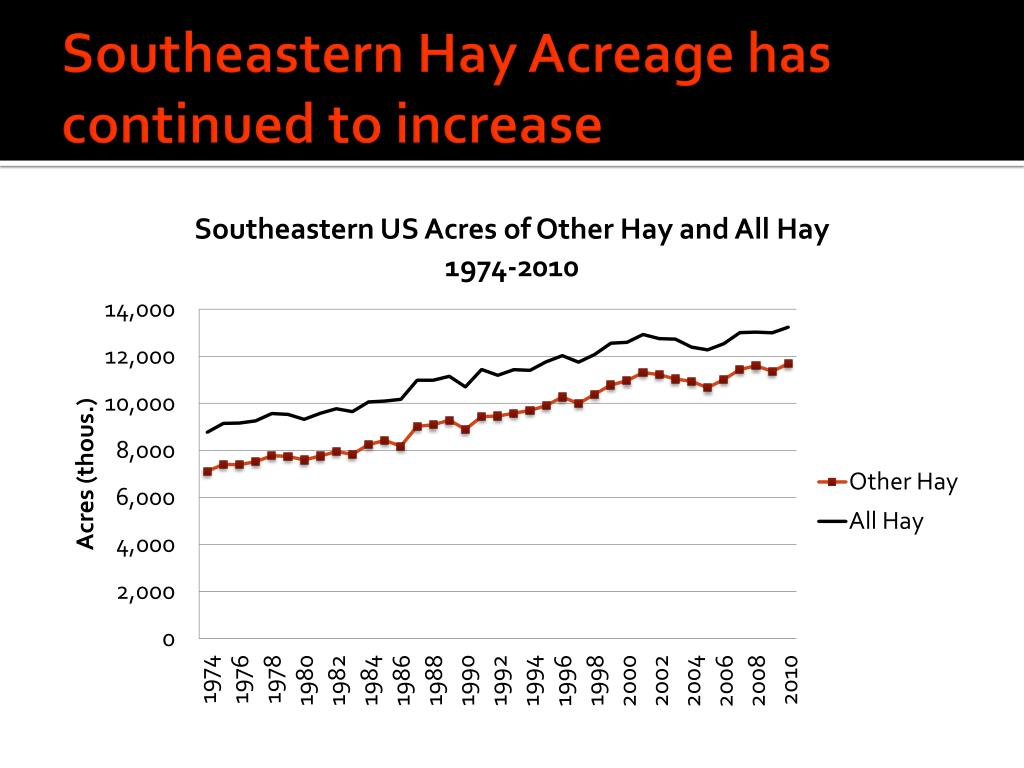 Southeastern Hay Acreage has continued to increase