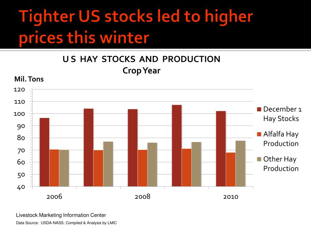 Tighter US stocks led to higher prices this winter