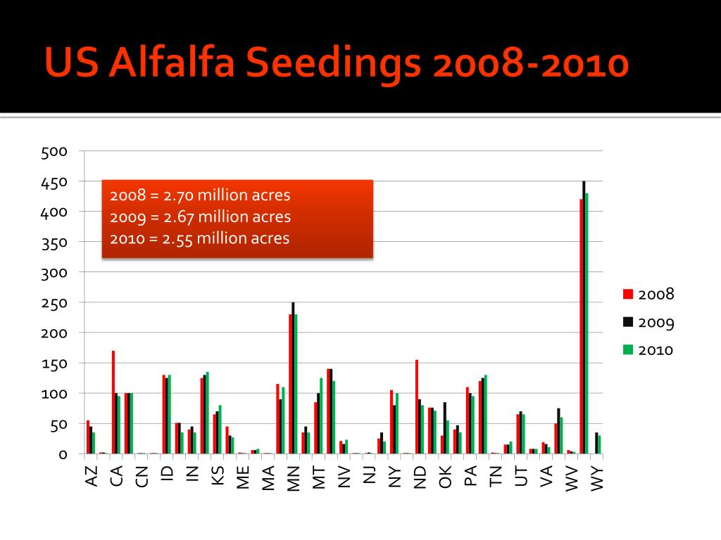 US Alfalfa