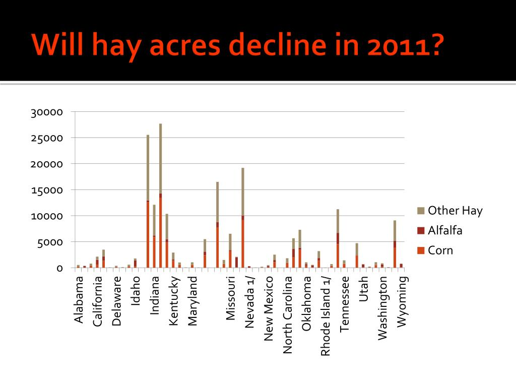 Will hay acres decline in 2011?