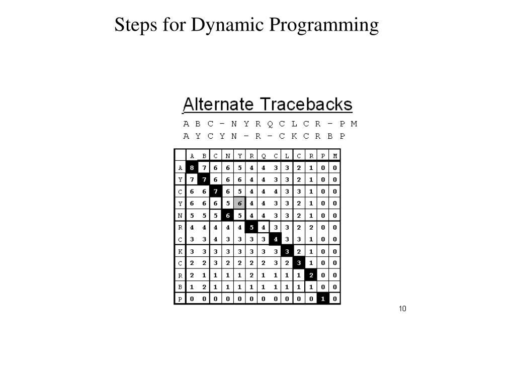 Steps for Dynamic Programming