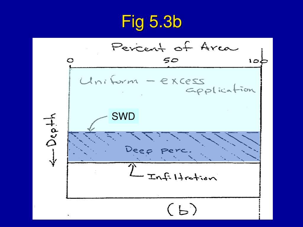 Fig 5.3b