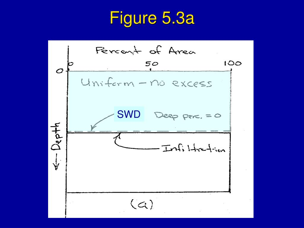 Figure 5.3a