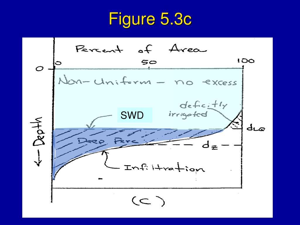 Figure 5.3c