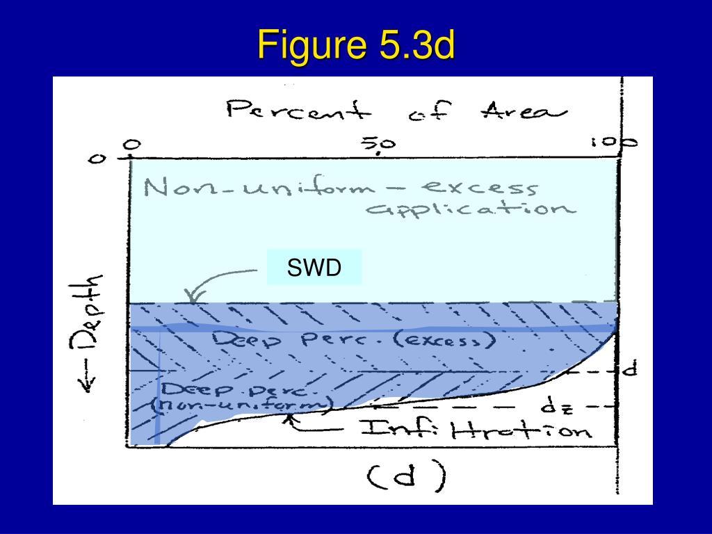Figure 5.3d