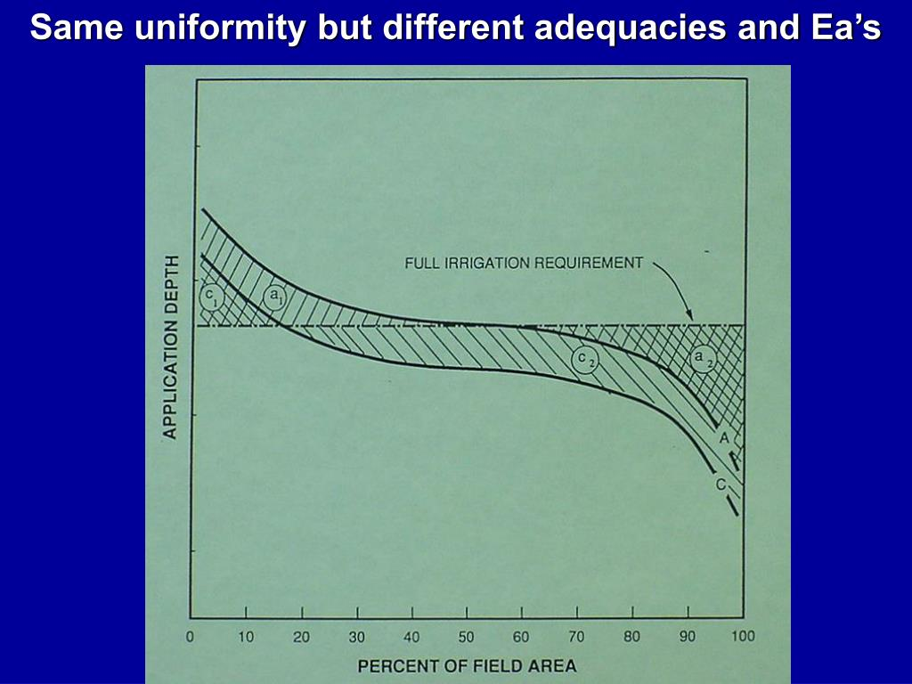 Same uniformity but different adequacies and Ea's