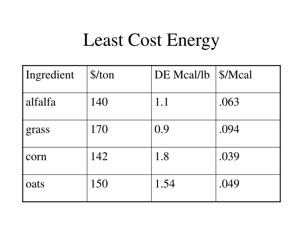 Least Cost Energy
