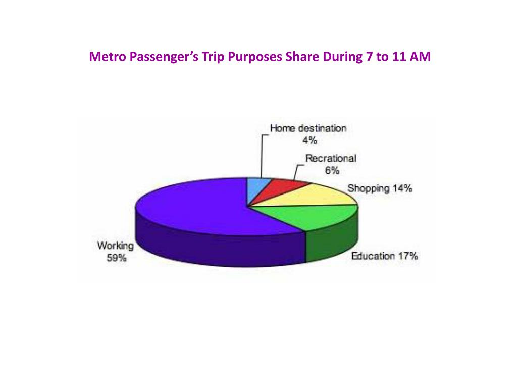 Metro Passenger's Trip Purposes Share During 7 to 11 AM