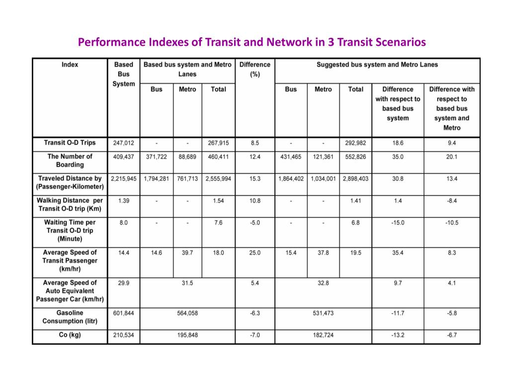 Performance Indexes of Transit and Network in 3 Transit Scenarios