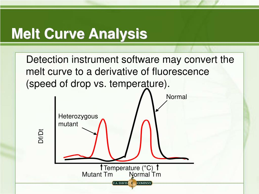Melt Curve Analysis