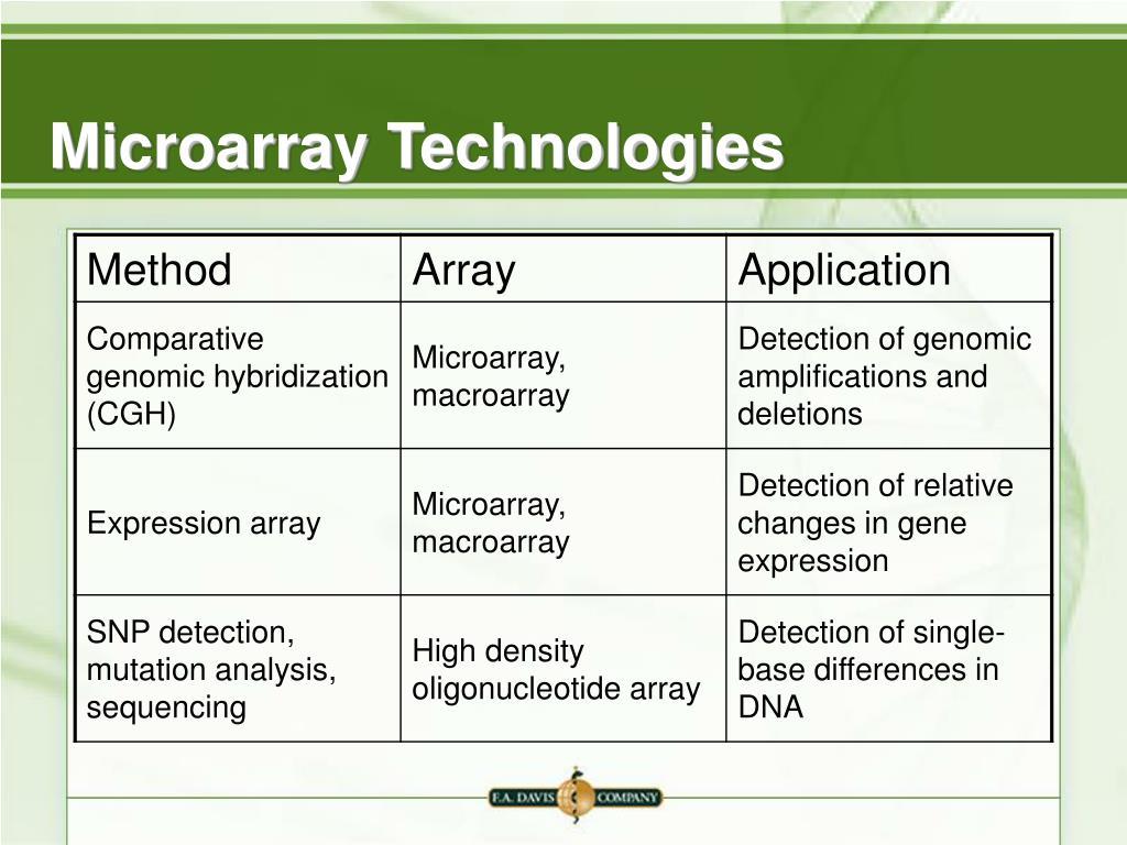 Microarray Technologies