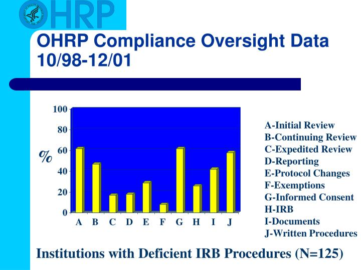 OHRP Compliance Oversight Data 10/98-12/01