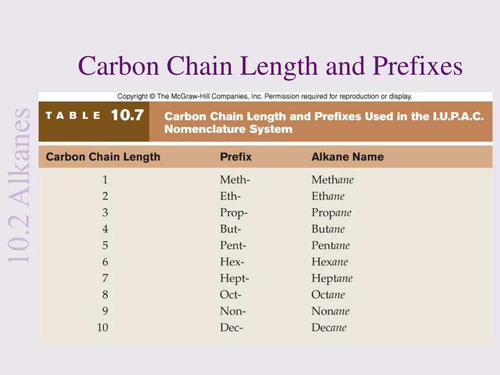 Carbon Chain Length and Prefixes