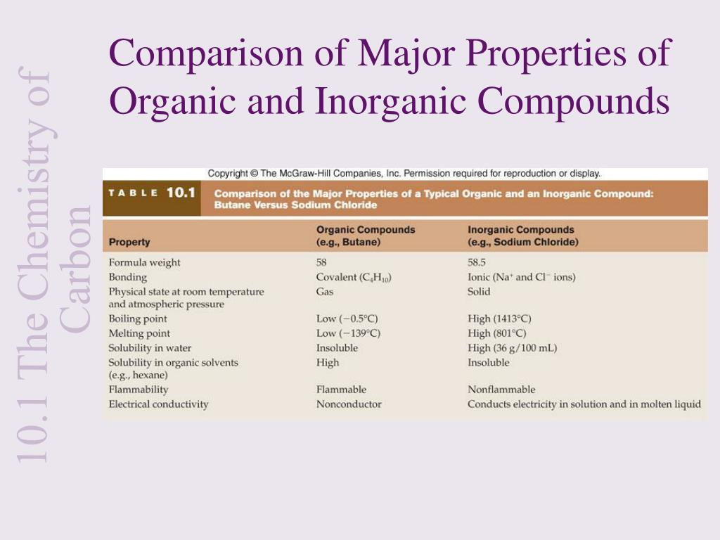 Comparison of Major Properties of Organic and Inorganic Compounds