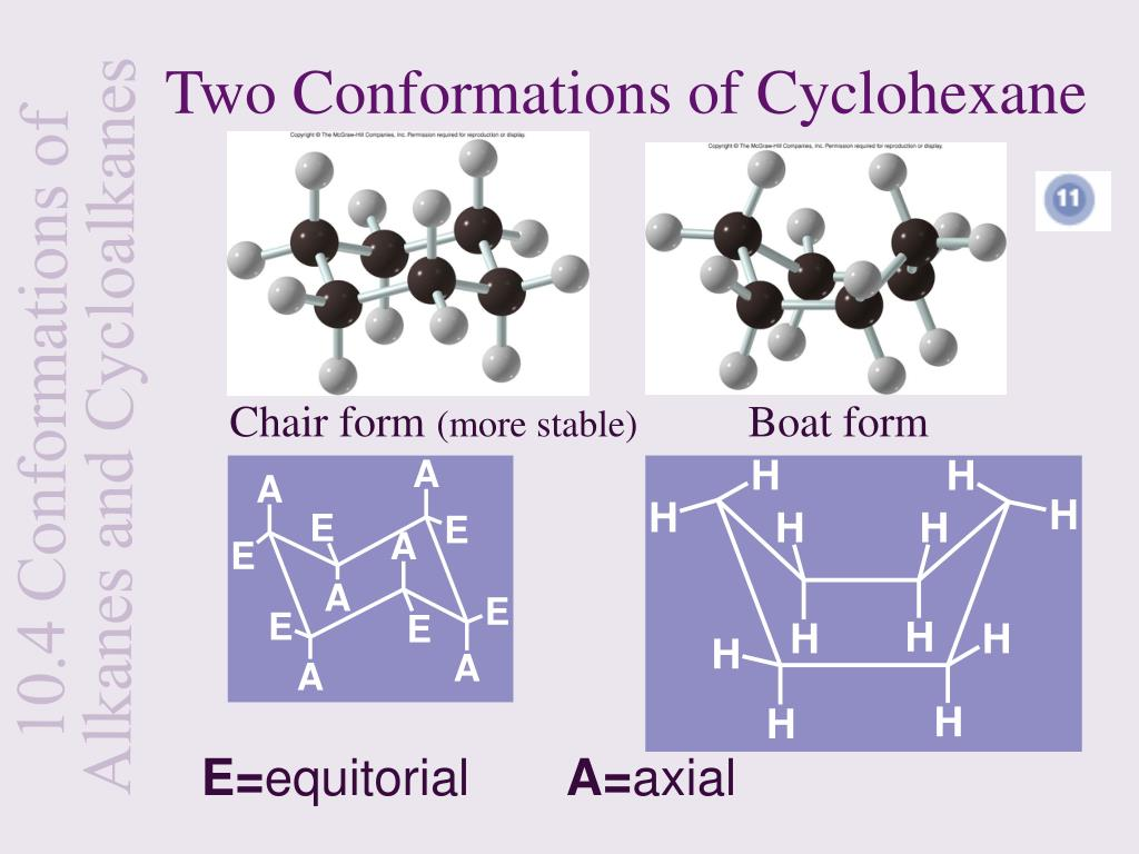 Two Conformations of Cyclohexane