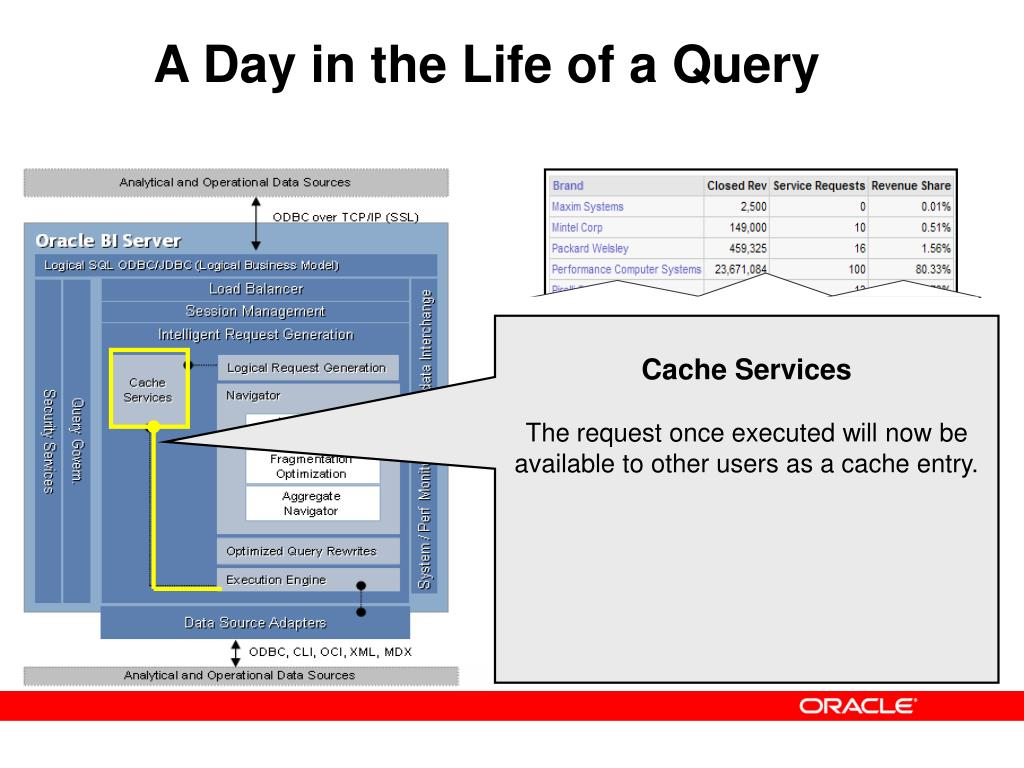 A Day in the Life of a Query