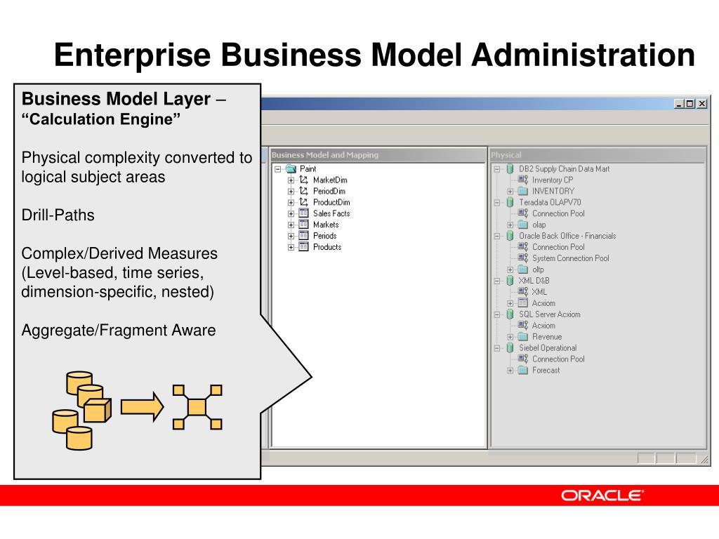Enterprise Business Model Administration
