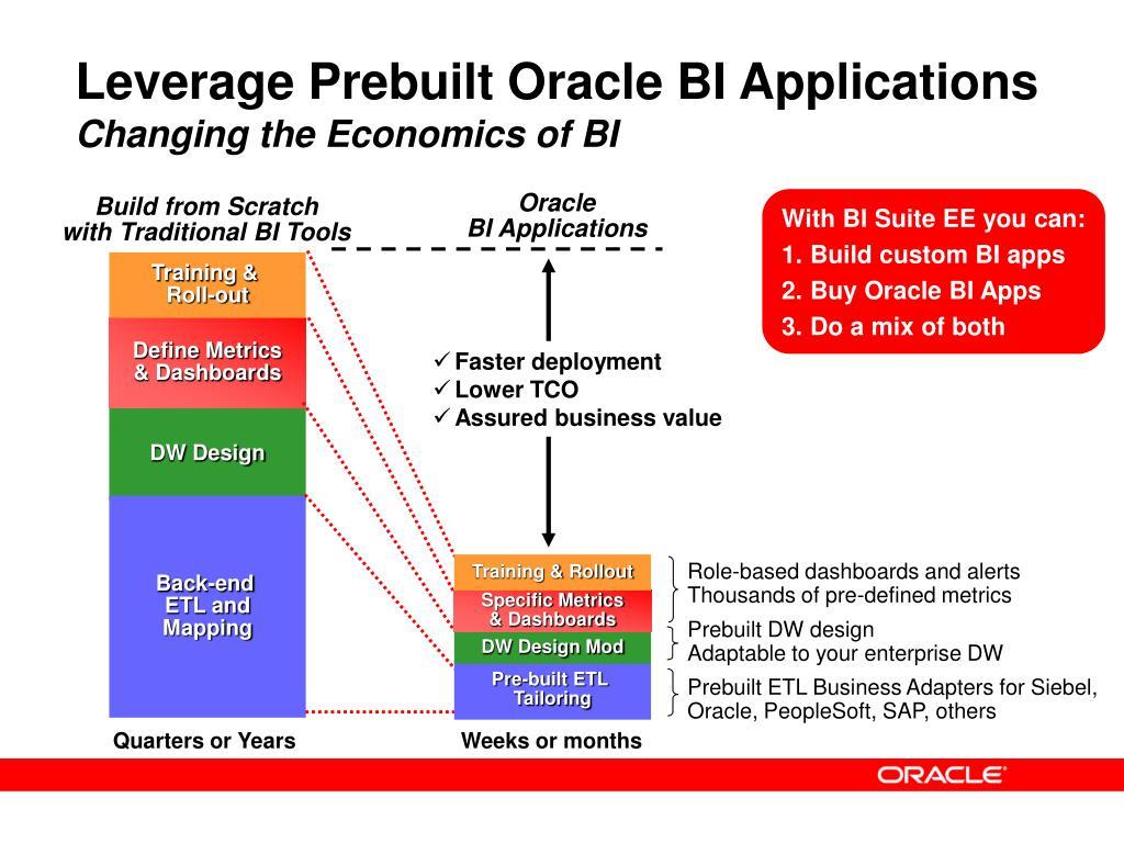 Leverage Prebuilt Oracle BI Applications