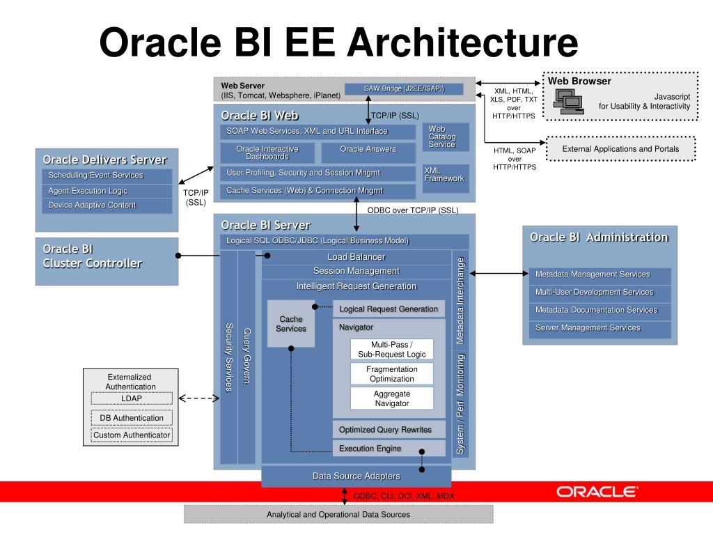 Oracle BI EE Architecture