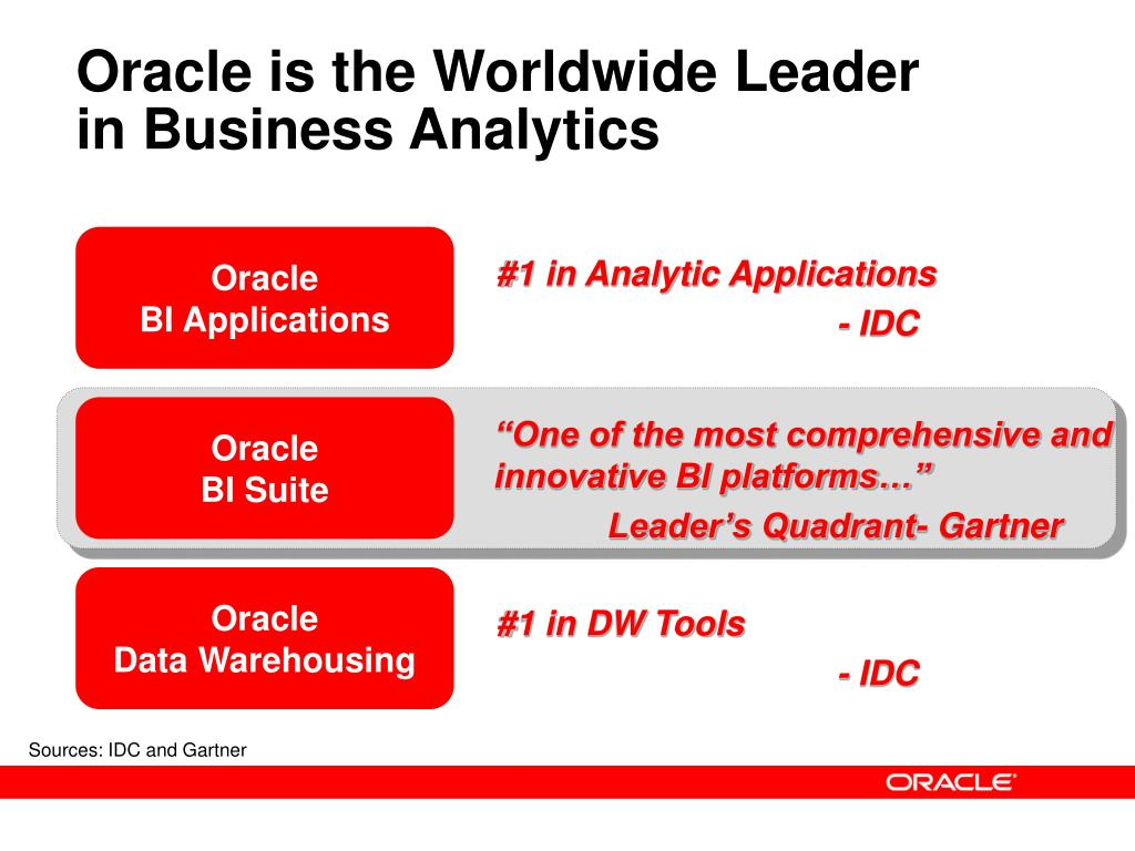Oracle is the Worldwide Leader