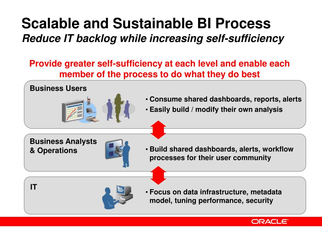 Scalable and Sustainable BI Process