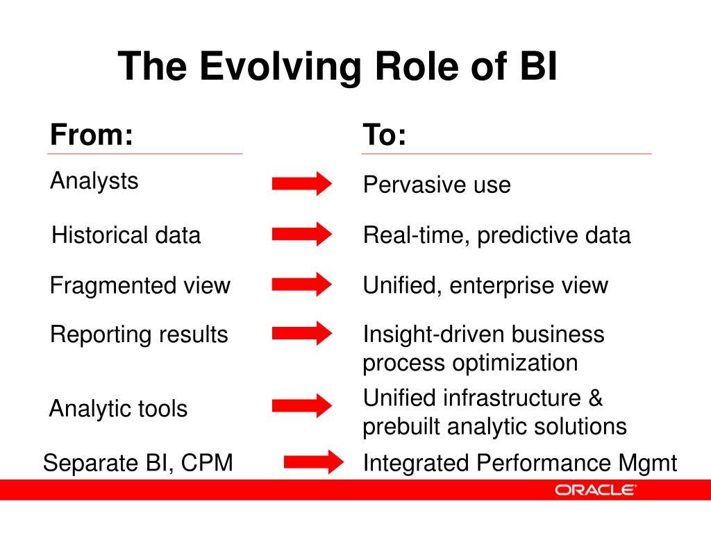 The Evolving Role of BI
