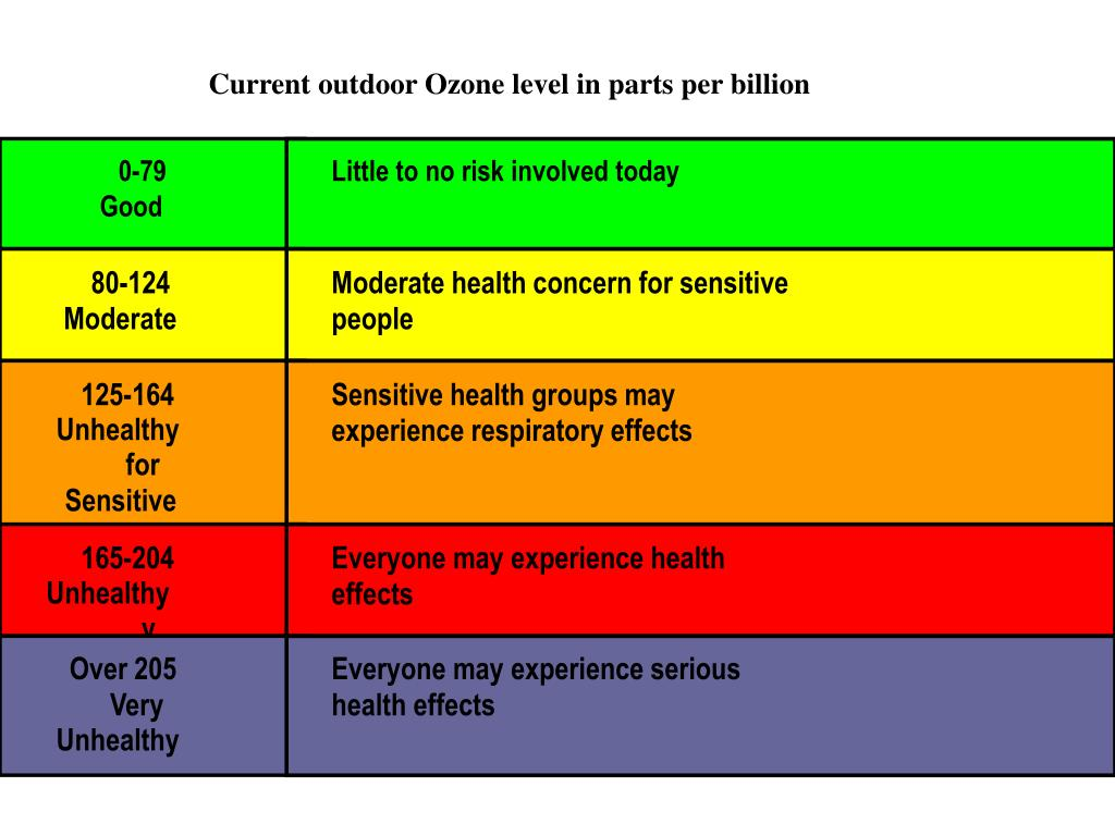 Current outdoor Ozone level in parts per billion